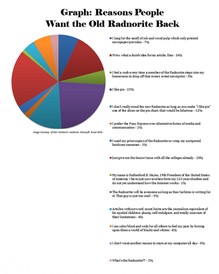Graph: Reasons Why People Want the Old Radnorite Back