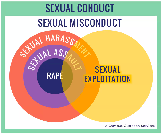 Senior Seminar: Sexual Assault, Consent, and Healthy Relationships